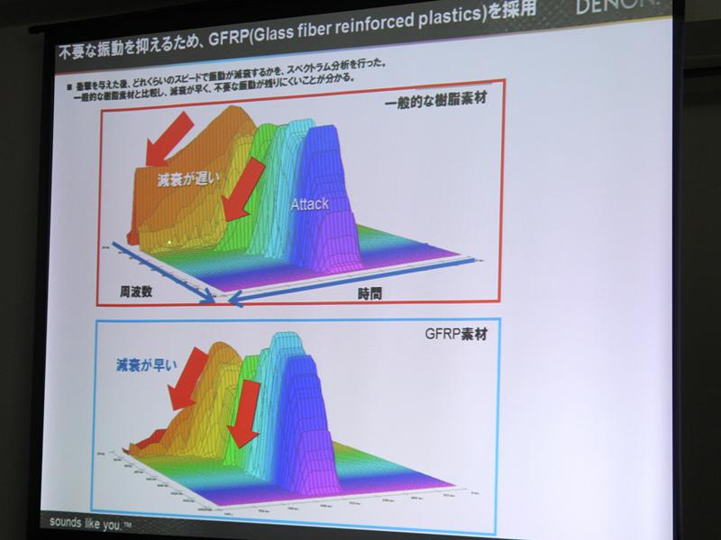 グラスファイバーハウジングの採用で他の樹脂素材に比べて減衰が早く、振動が残りにくいことが分かる