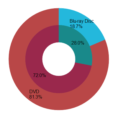 2012年4月度媒体別売上構成比(内円が金額、外円が数量)