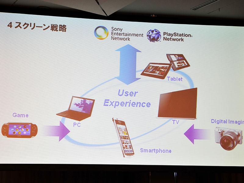 一つのサービスプラットフォームから、様々な端末、画面サイズにサービスを提供する4スクリーン戦略