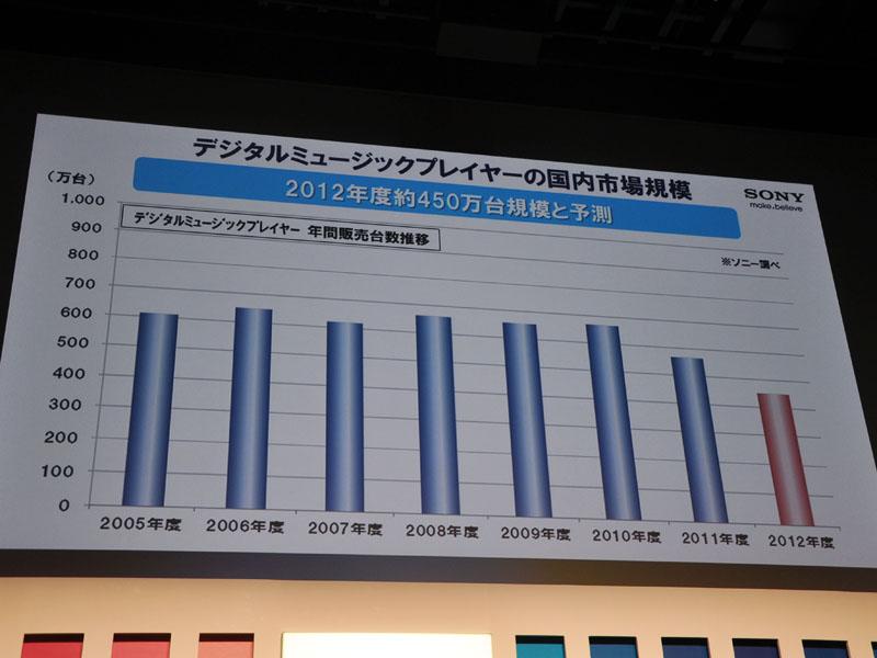 デジタルミュージックプレーヤーの国内市場規模。'12年度は450万台に