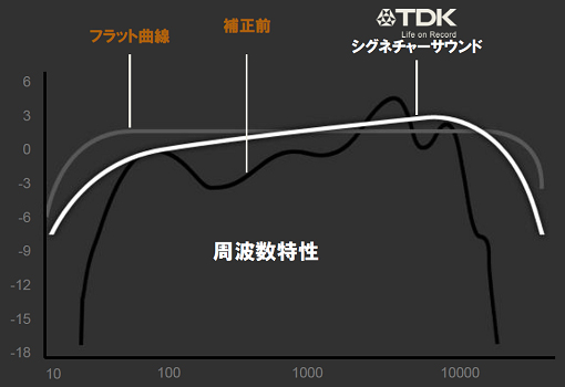 ST750の周波数特性。補正前よりも高域に伸びを持たせたという