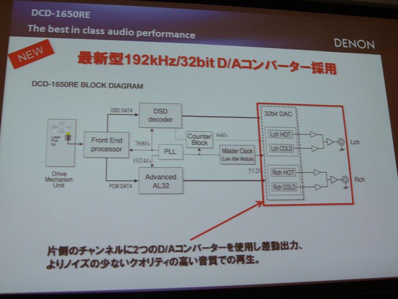 32bit/192kHz DACを搭載