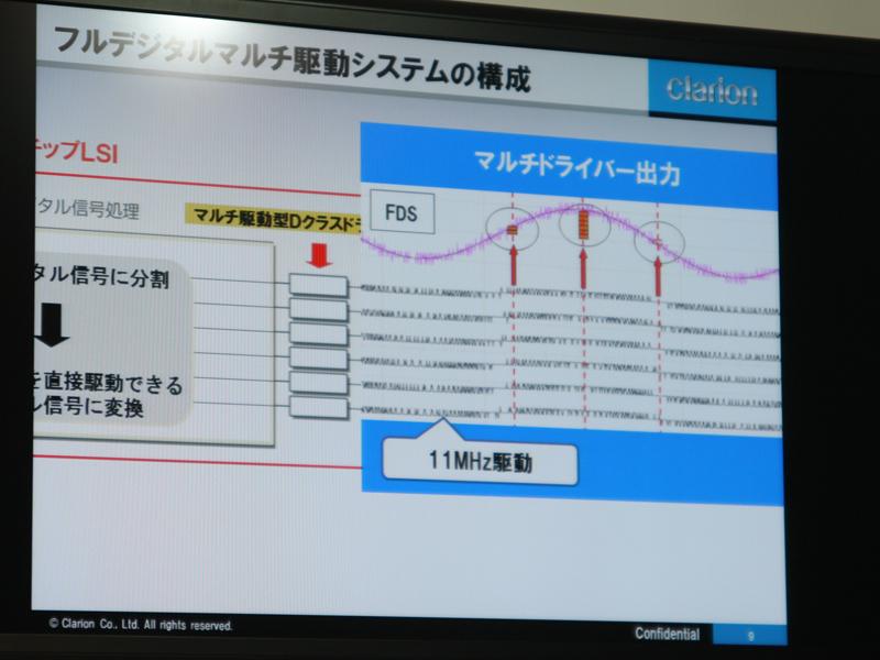 フルデジタル駆動システムの構成
