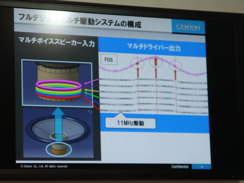 ユニット背面にある「マルチボイスコイル」に信号を入力してユニットを駆動