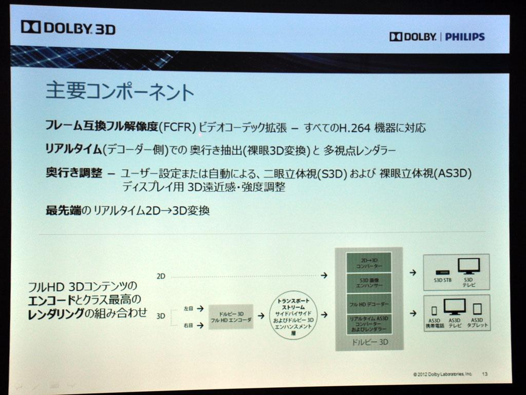 ドルビー3Dの主要コンポーネント