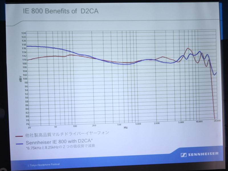 周波数特性のグラフ。赤が他社のバランスド・アーマチュアのマルチドライバ搭載イヤフォン。青がIE 800