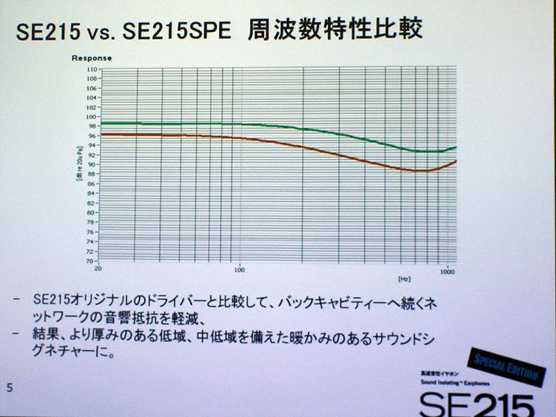 緑色のラインがSE215 SE、赤が通常モデル。20Hz~1kHzあたりの特性を比較したもの