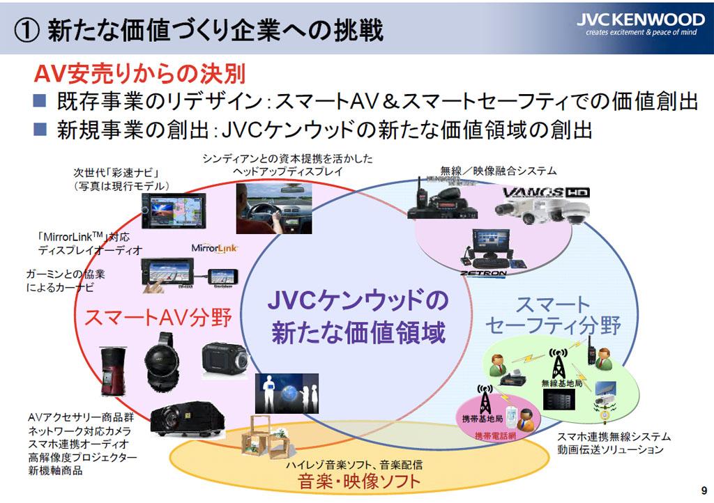 新たな価値づくり企業への挑戦。AV安売りからの決別