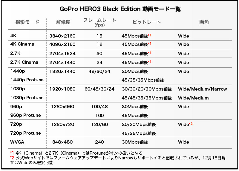 GoPro HERO3 Black Editionの動画モード一覧