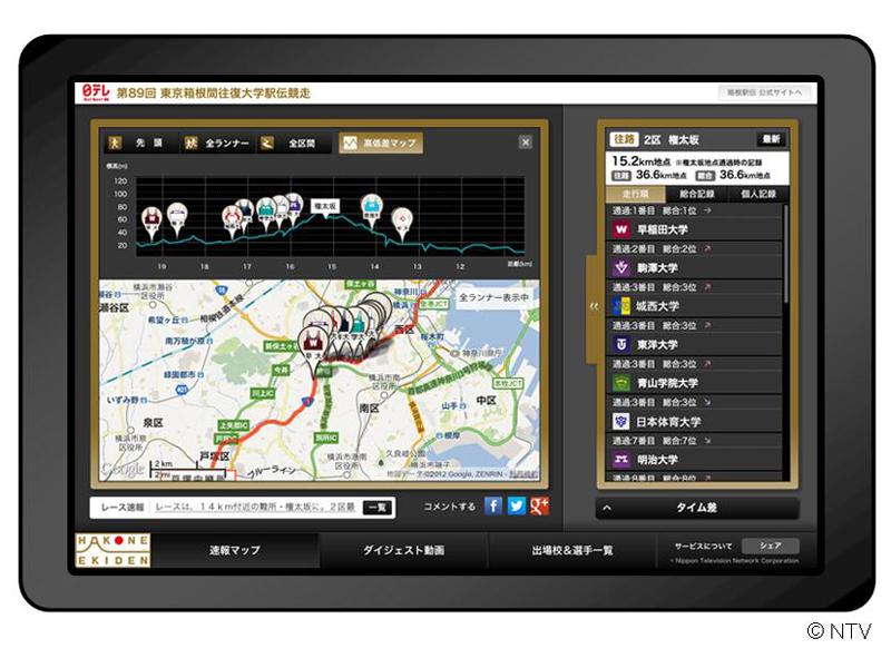 「箱根駅伝速報WEBアプリ」のタブレット画面イメージ(データは第88回大会のもの)