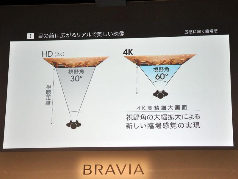 4K/2Kは1.5Hでの視聴を推奨