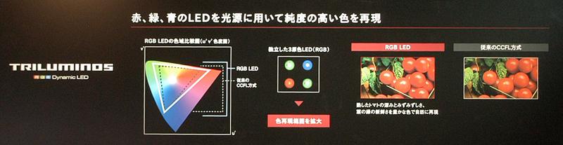 かつてのTRILUMINOSはRGB-LEDバックライトシステムのことを指していた。今回は違う