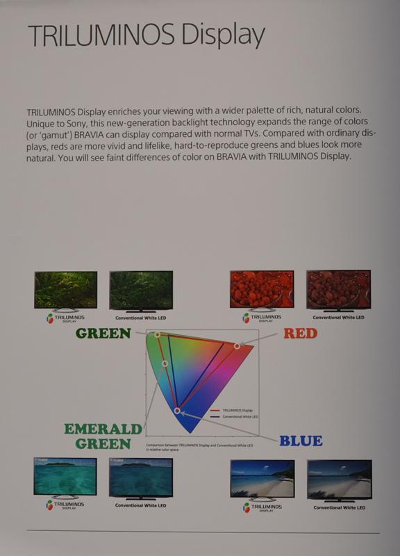 今回のCESで公開されたTRILUMINOS Display関連の解説パネルは広色域をアピールするこれだけ
