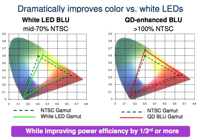 QD Visionの公開している「COLOR IQ」適用前と適用後の色域マップ比較
