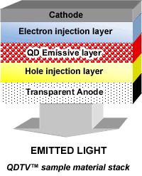 英NANOCOは有機EL画素セルに量子ドット技術を組み入れる技術を研究開発している
