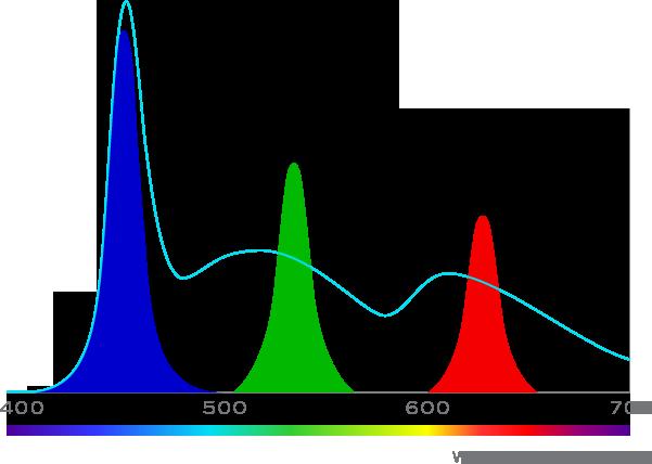 QD Visionの資料より。水色の曲線が白色LEDのスペクトル。赤緑青で示されているのは、QD Visionの量子ドットマテリアルに照射して得られる純色光のスペクトル分布