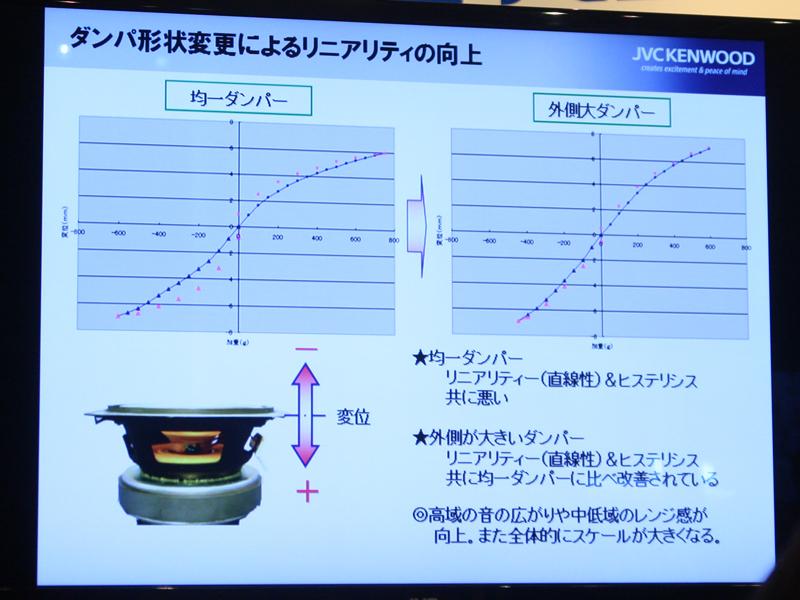 ダンパー形状が均一の製品(左)と、S3など(右)との特性比較