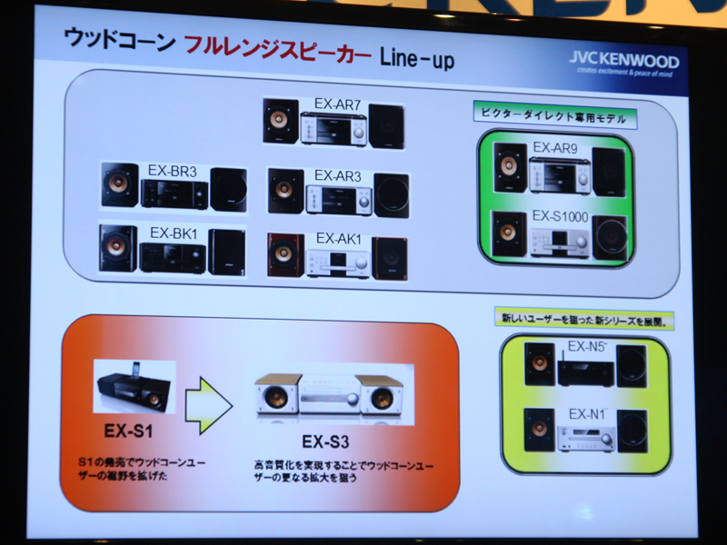 フルレンジウッドコーン搭載オーディオの製品ラインナップ