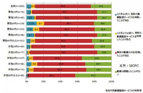 性年代別動画配信サービスの利用率