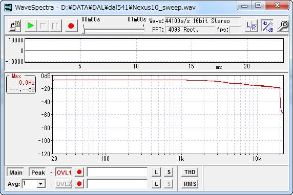 スイープ信号(Nexus 10)