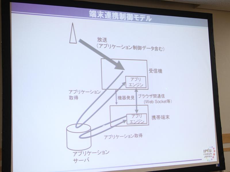 端末連携制御のモデル