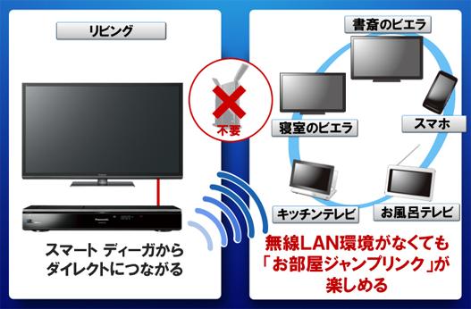 無線LANユニットを内蔵。無線LANルータが無くてもお部屋ジャンプリンクなどを利用できる