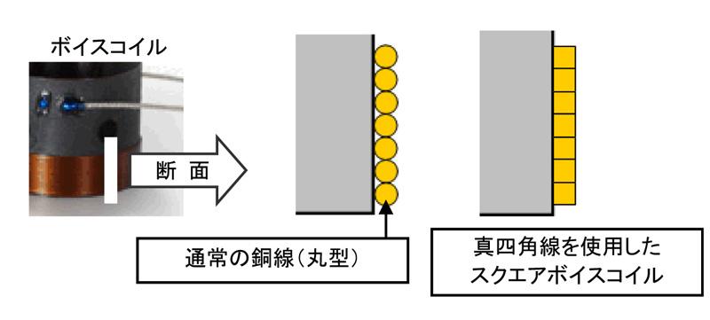 真四角線使用のボイスコイル