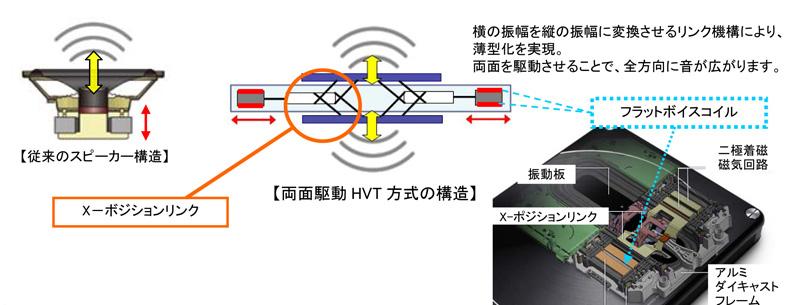 HVT方式の構造