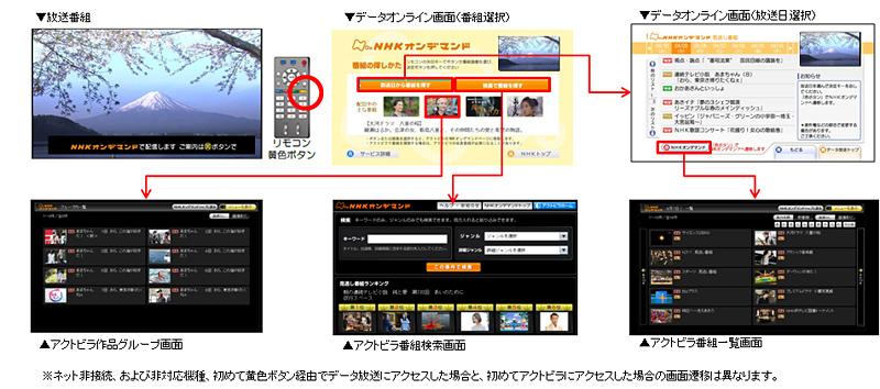 放送画面からアクトビラ/NHKオンデマンドへの遷移イメージ
