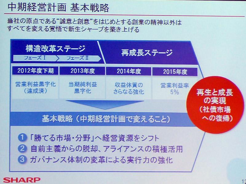 中期経営計画の基本戦略