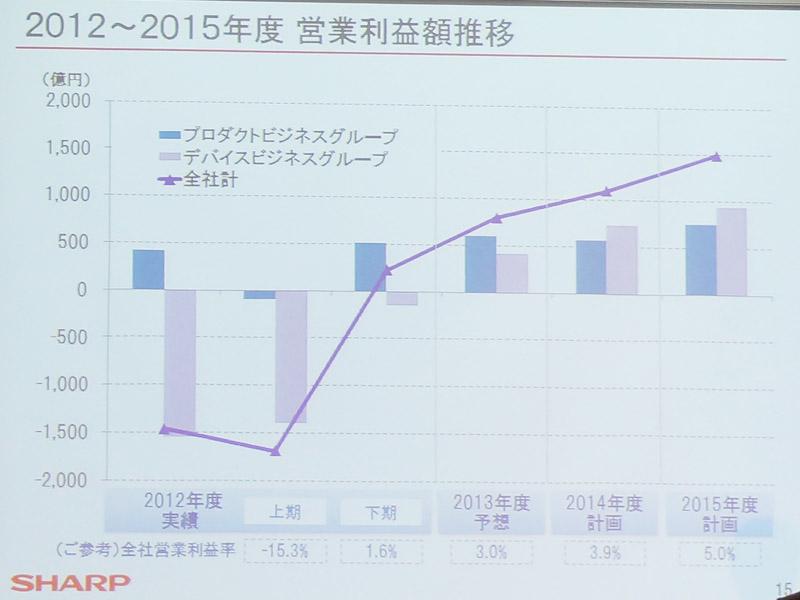 '12~'15年度の営業利益推移