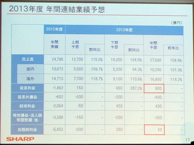 2013年度の年間連結業績予想