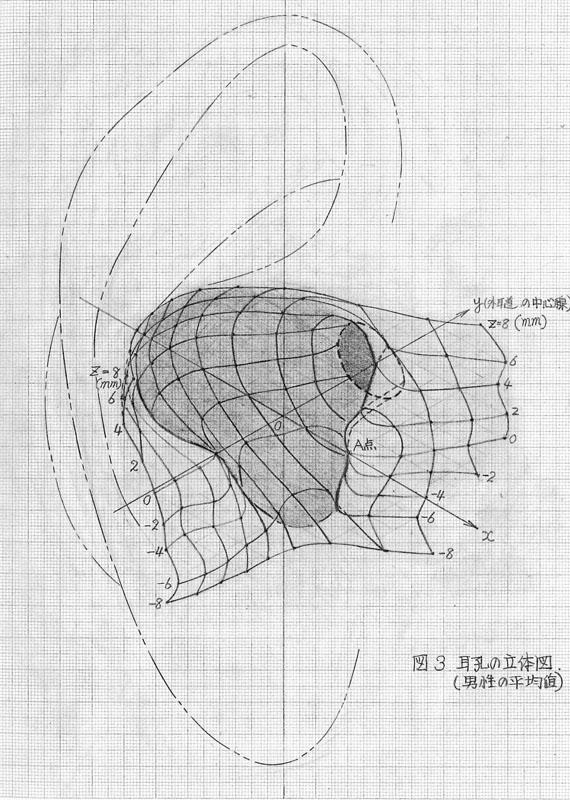 手描きで作られた当時の立体図