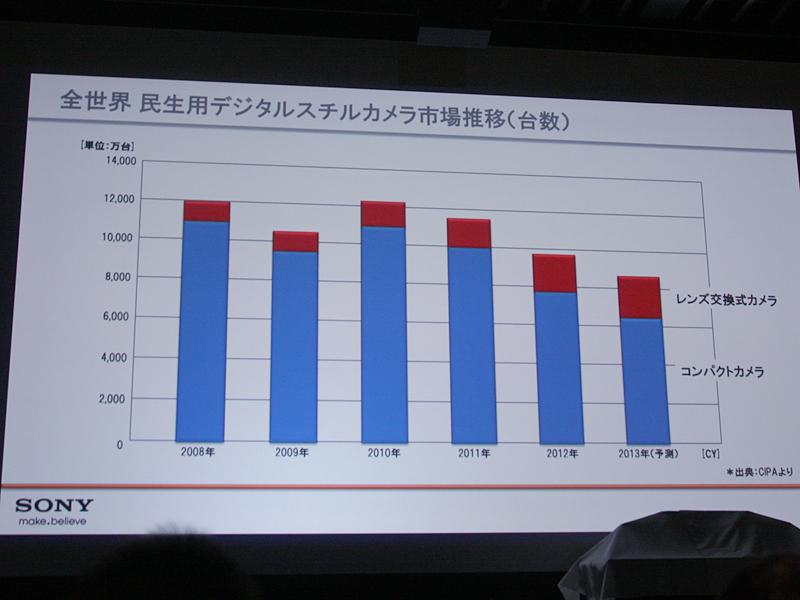 コンパクトデジカメの市場が落ち込むなか、高級機(1/1.7型以上のセンサー搭載)は伸びる傾向に
