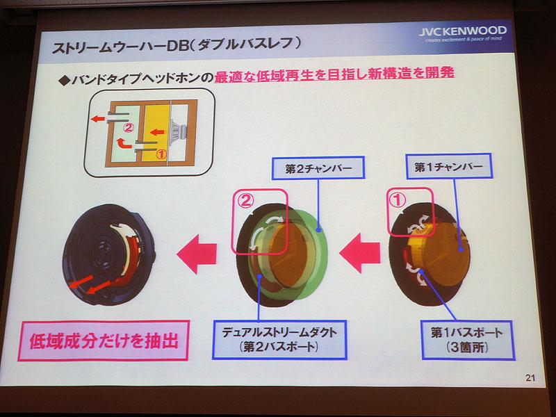 ヘッドフォン「HA-SZ」シリーズに投入されている「ストリームウーハーDB」技術の構造。左上図のように、音を2つの空気室を通過させる事で、中高域を減衰させている。下図の金色の部分が第1空気室、緑色が第2空気室。赤いダクトを通して、低音だけが耳に届くようになっている