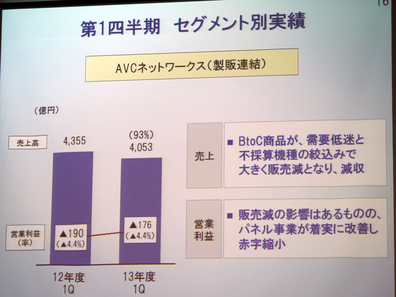 AVCネットワークスの実績
