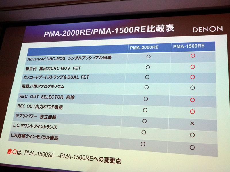 PMA-2000REとRMA-1500REの比較表