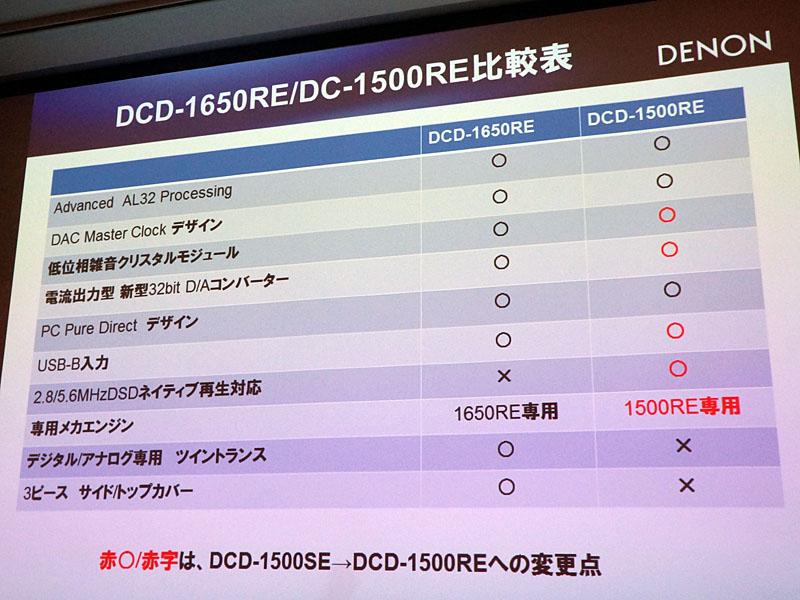 上位モデルであるDCD-1650REとの比較