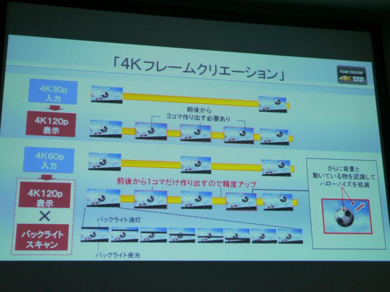4Kフレームクリエーションの仕組み