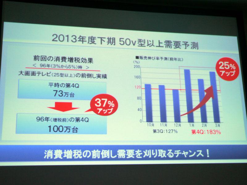 2013年度下期にはさらに大画面モデルに注目が集まると予測