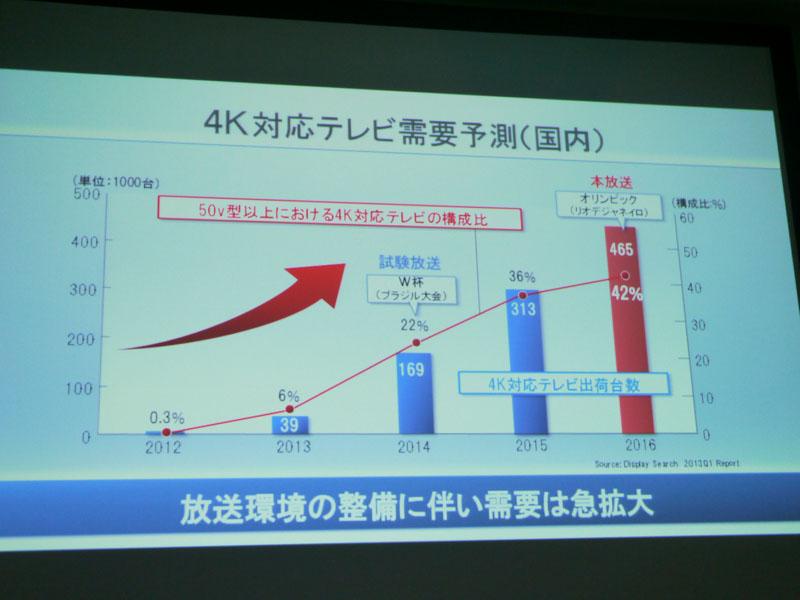 4K対応テレビの予想上回る速度で普及している