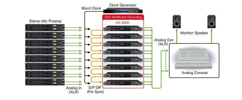 複数台接続時のイメージ図