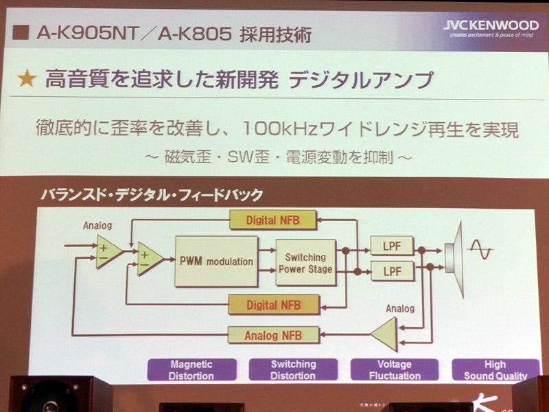 新デジタルアンプの構成図