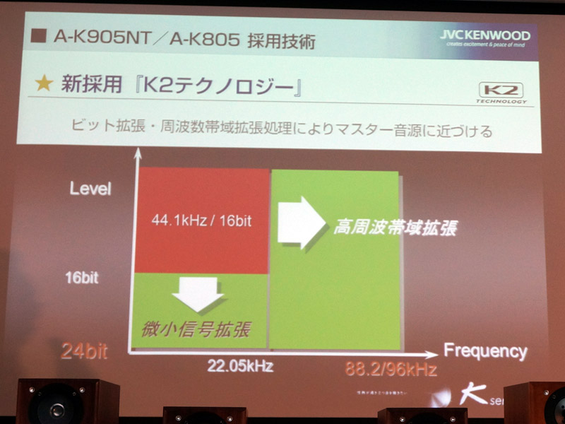K2テクノロジーを採用