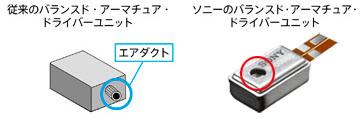 左が一般的なBA、右がソニーのBA