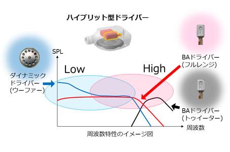 XBA-H3が搭載しているユニットの周波数特性イメージ