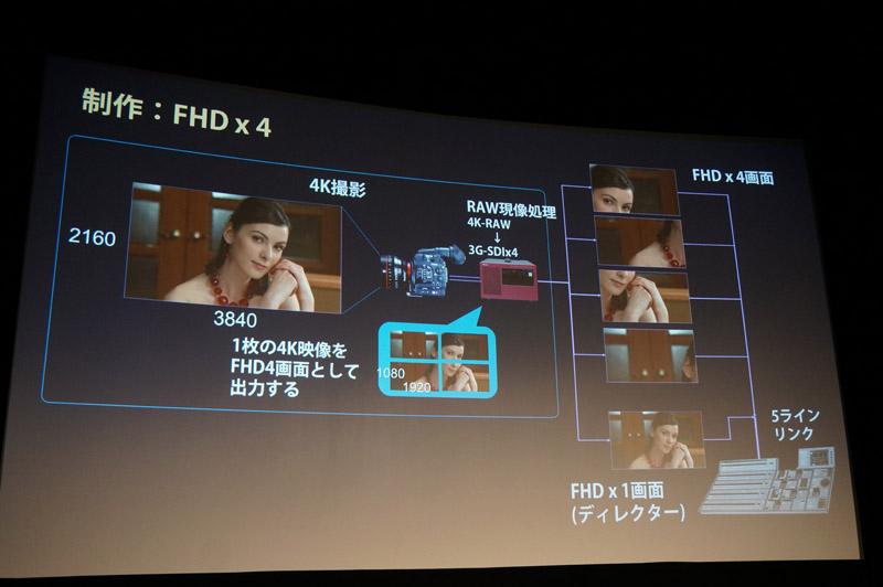 放送業務用の4Kインターフェイスの普及が進んでいないためフルHD 4枚に分割して伝送