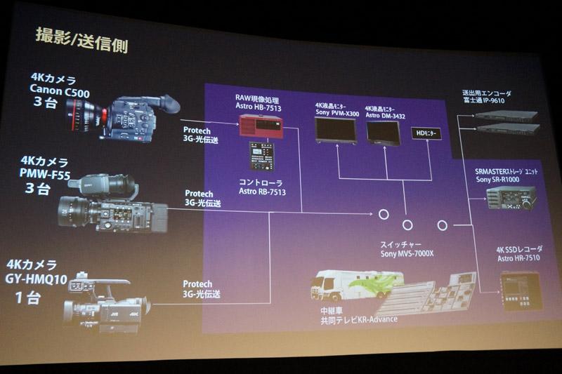 武道館(撮影側)のシステム構成