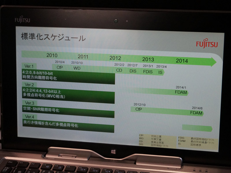 HEVCの規格化ロードマップ