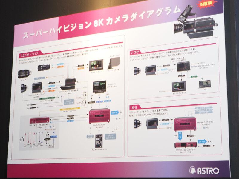 アストロデザインの8K撮影関連製品